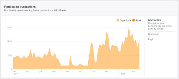 statistiques-portee-page-facebook-mlv