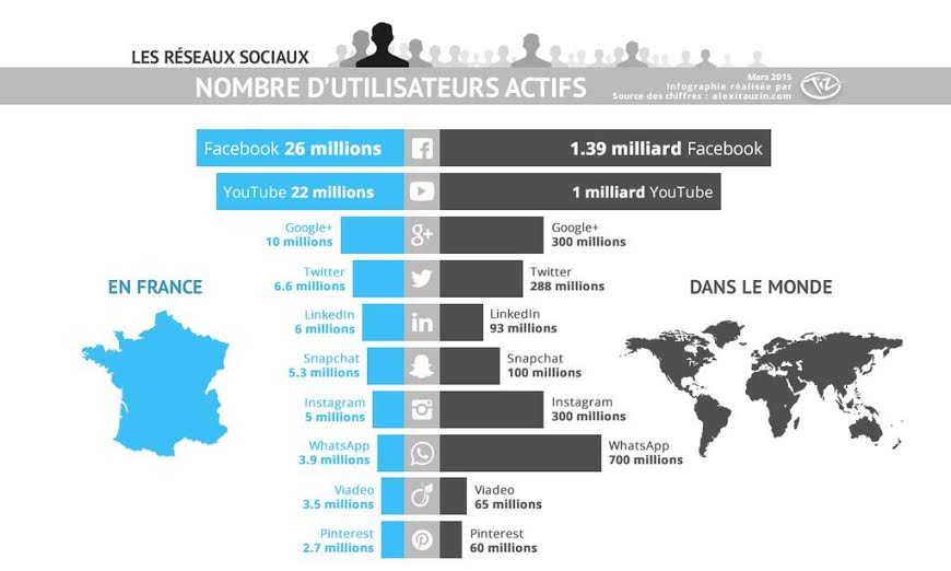 infographie-reseaux-sociaux-france-vs-monde-mars2015