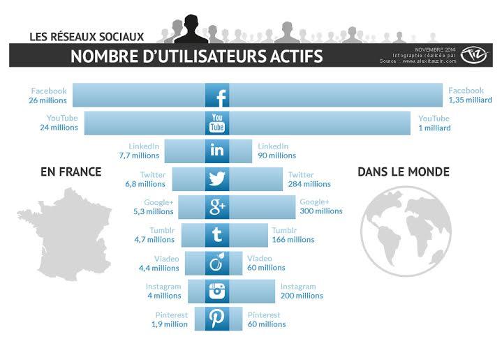 infographie-reseaux-sociaux-france-vs-monde-nov2014