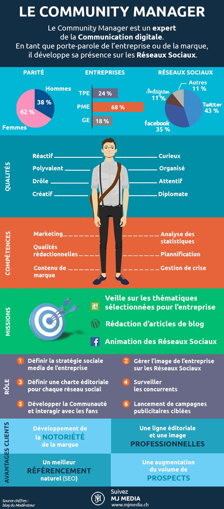 infographie-community-manager-social-media