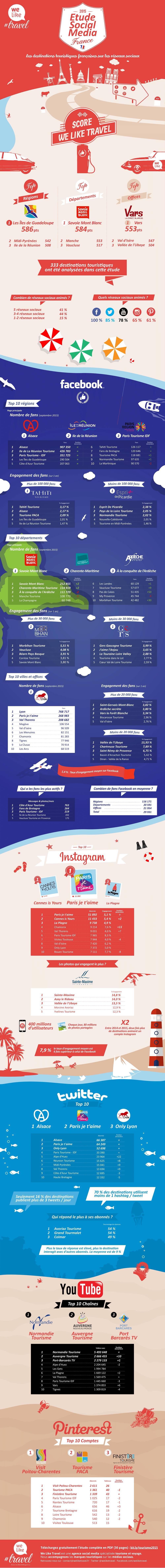 infographie-etude-social-media-tourisme-france-2015