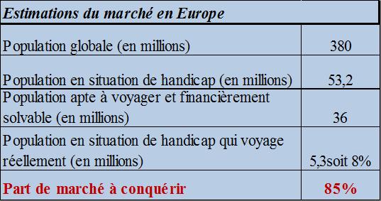 Le marché européen du Tourisme accessible équivaut par an à 122 millions d'excursions et 307 millions de nuitées (accompagnateurs compris).