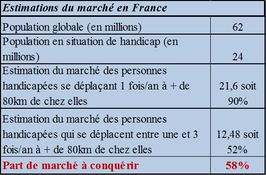 Le marché français du Tourisme accessible représente par an 34,5 millions d'excursions et entre 19,2 et 57,6 millions de nuitées (accompagnateurs compris).